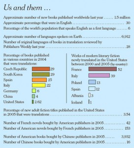 ¿Por qué en los Estados Unidos se traduce tan poco?