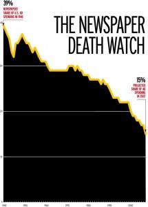 La crisis de los periódicos en Estados Unidos
