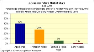 El iPad ya es el dispositivo de lectura preferido por los consumidores