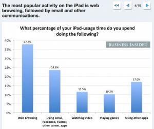 Los usuarios del iPad prefieren navegar por la web más que por las aplicaciones