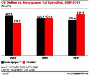 Por primera vez en EEUU, los ingresos publicitarios de los medios digitales superan los de los medios en papel