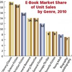 ebook market share by genre_2010