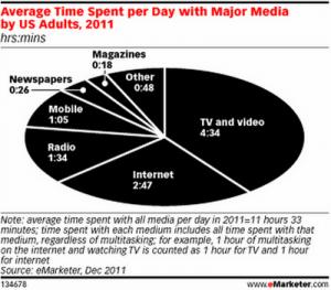 Los adultos norteamericanos dedican más tiempo a los móviles que a leer periódicos y revistas