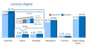 Barómetro de Hábitos de Lectura y Compra de Libros de 2011: conclusiones