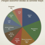Goodreads_how readers discover books