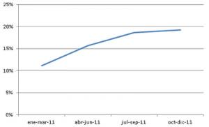 El libro digital ya representa el 17% de los libros registrados en España