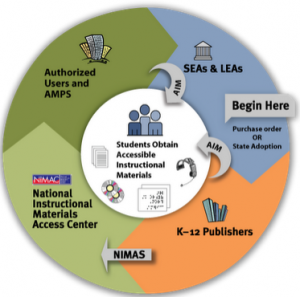 Los libros digitales para personas con dificultades de lectura de la letra impresa y un ejemplo de política de inclusión en la enseñanza en Estados Unidos