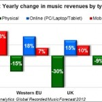 chart_streaming_2012