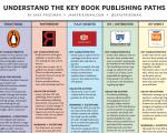 Publishing paths_Jane Friedman