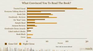 Motores de búsqueda y motores de recomendación de libros
