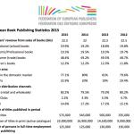Datos de la edición de libros en Europa en 2015