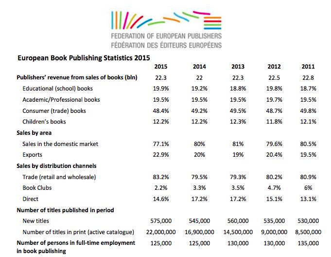 Datos de la edición europea en 2015