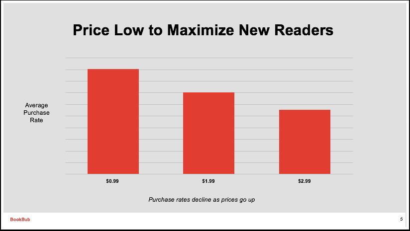 Precio bajo = ventas altas