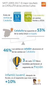 Infografía de las ventas de Sant Jordi, las mejores de los últimos 5 años, según datos de GFK