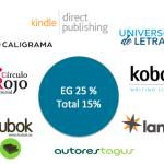 Análisis del mercado del libro digital en España (II): La invisible autoedición y la autoedición invisible