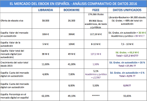 Análisis del mercado del libro digital en España (III): ¿Cuál es el verdadero tamaño del mercado digital en España?