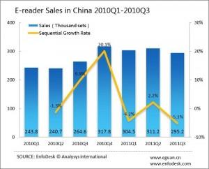 La falta de contenidos digitales provoca una caída en la venta de ereaders en China