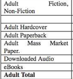 Las ventas de ebooks superan las de libros de tapa dura por primera vez en EEUU