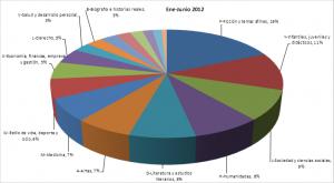 Datos de la Agencia española del ISBN para el 1er semestre de 2012: 46.640 títulos publicados, el 22% de ellos en digital
