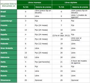 El IVA y el sistema de precios en libros impresos y digitales: una comparativa internacional