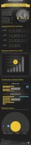 La exitosa historia de Goodreads en una infografía