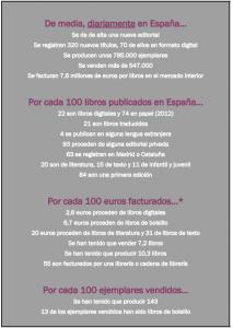 El sector del libro en España (2010-2012) en números pequeños: un esquema claro