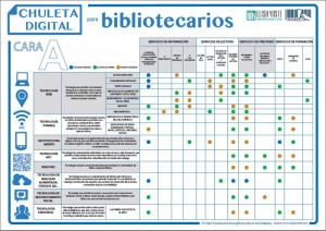 Guía digital para bibliotecarios: una útil infografía