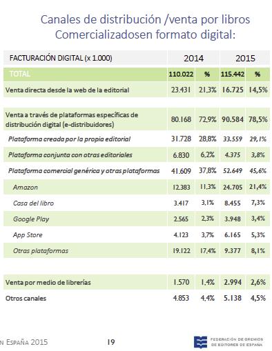 Edición digital_canales venta_2015