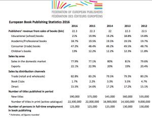 Los mayores mercados editoriales europeos crecieron en 2016