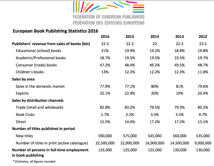 European Book Publishing Statistics 2016