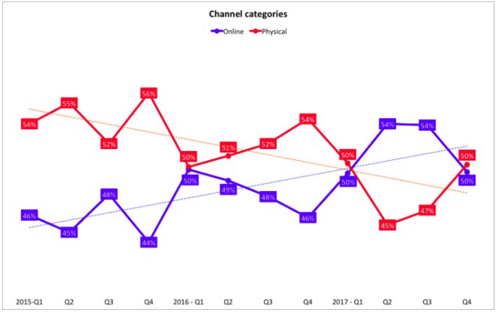 Desde 2015, se observa una progresión en las ventas on line en Canadá.