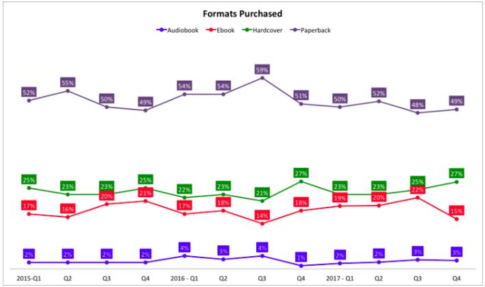 Formatos comprados_2015-2018_Canadá