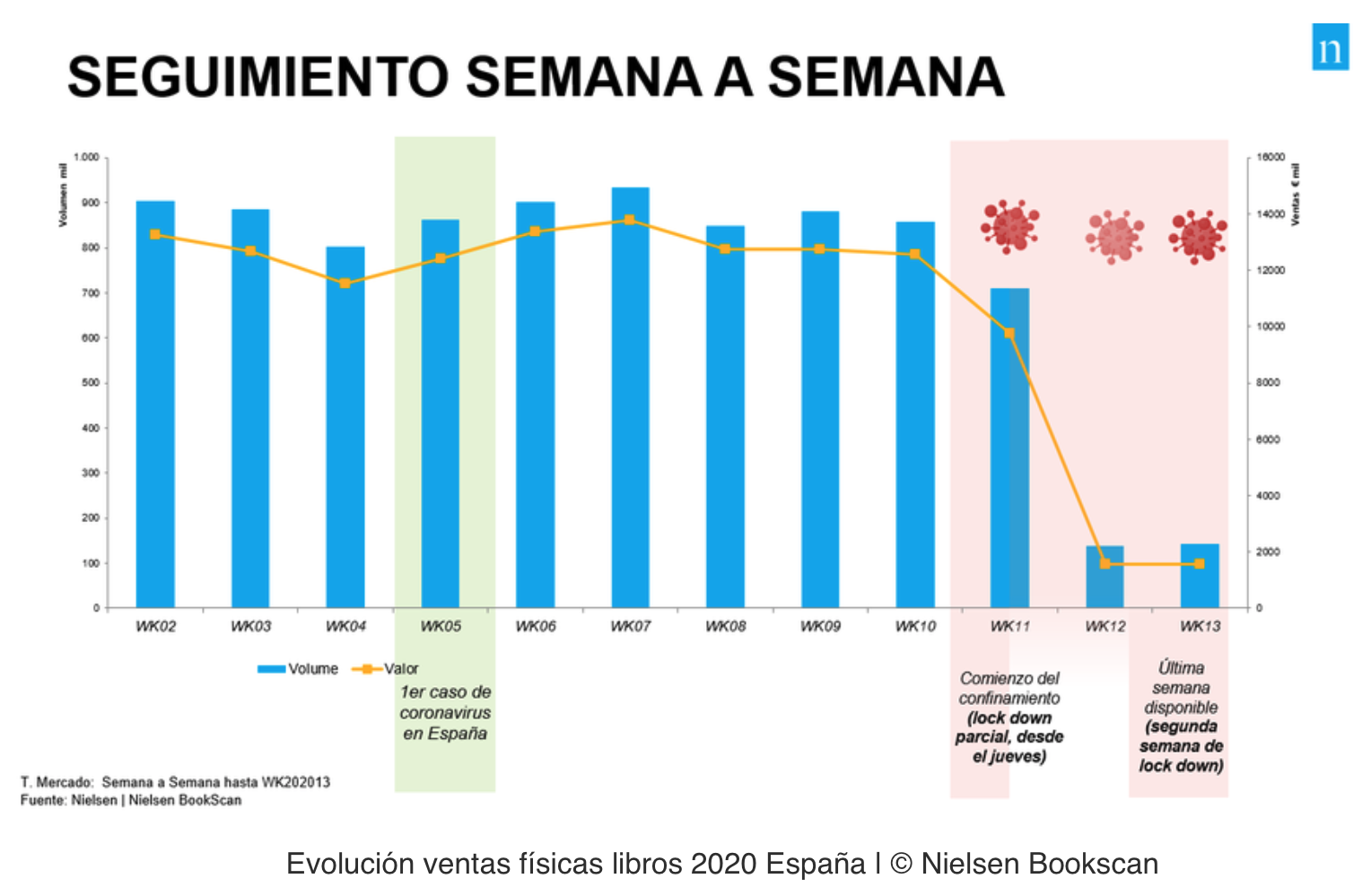 https://www.publishnews.es/materias/2020/04/09/el-libro-fisico-en-espana-registra-cerca-de-20-millones-de-euros-de-perdidas-en-dos-semanas