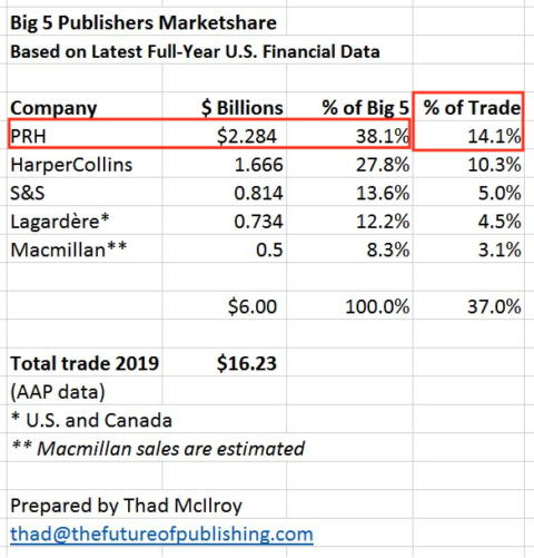 Big5 publishers_Marketshare_2019