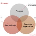 Elementos que componen el flujo de trabajo de una empresa_DataLibri